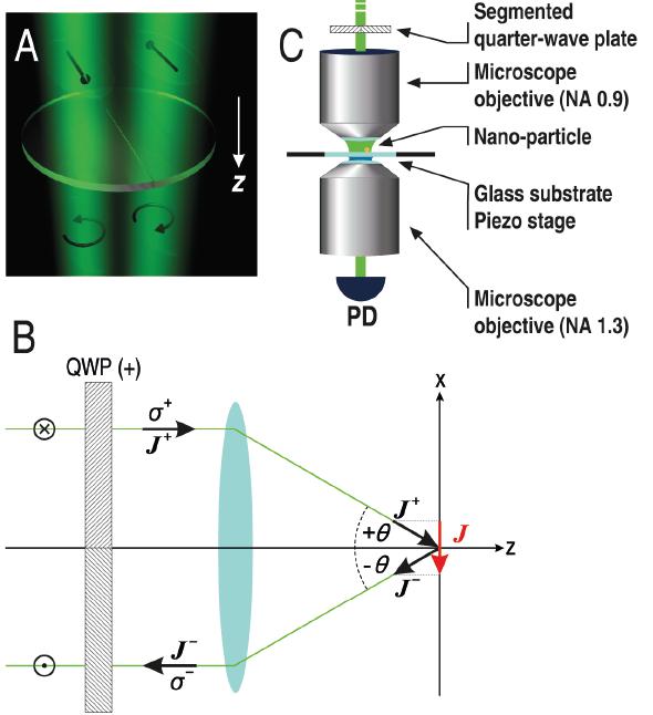 Dibujo20130629 Generation of a photonic wheel