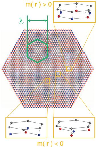 dibujo20130625-insulating-states-and-superlattice-minibands-in-a-graphene-hbn-heterostructure-moire-pattern-for-graphene-gray-on-hbn-red-and-blue