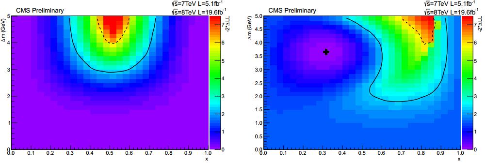 Dibujo20130701 2D negative-log-likelihood scan for two near mass-degenerate Higgs states