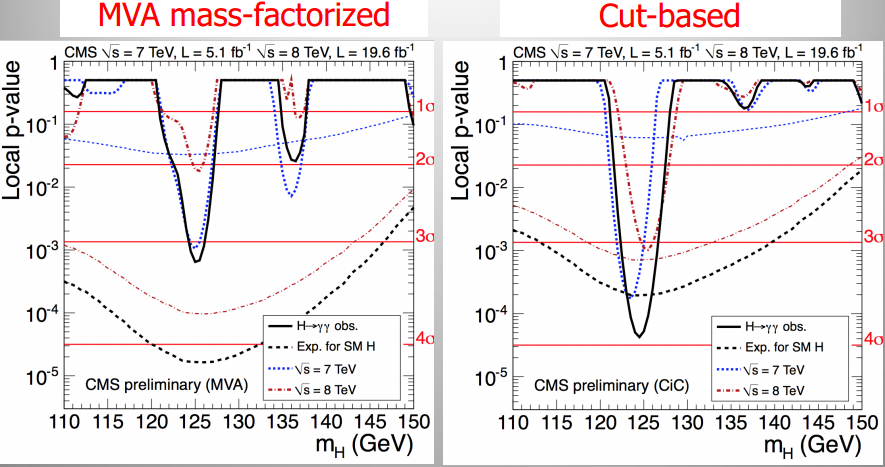Dibujo20130701 higgs diphoton cms - mva mass-factorized versus cut-based