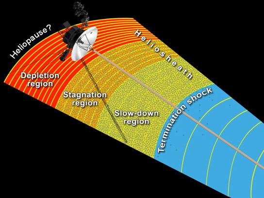 Dibujo20130701 NASAs-Voyager-1-Close-to-Entering-Interstellar-Space