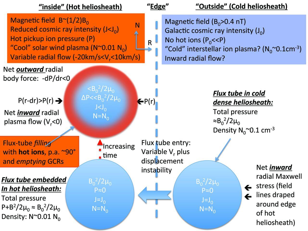 Dibujo20130701 Voyager-1 - inside hot heliosheath - outside cold heliosheath