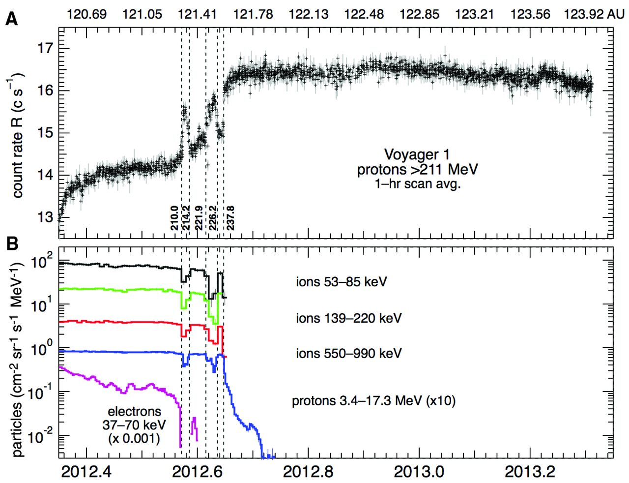 Dibujo20130701 Voyager-1 signal last year