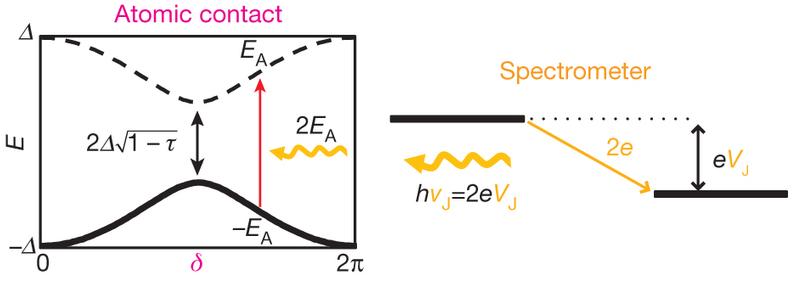 Dibujo20130721 atomic contact - spectrometer - josephson junction