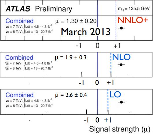 Dibujo20130722 signal strength mu versus LO NLO NNLO for ATLAS - higgs boson