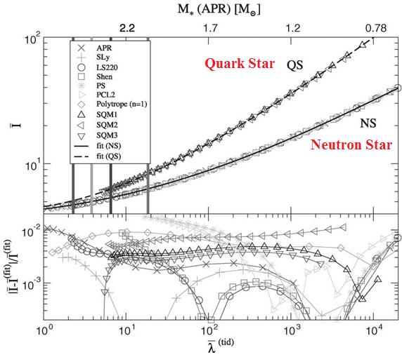 Dibujo20130725 I-LOVE-Q diagram - quark star versus neutron star