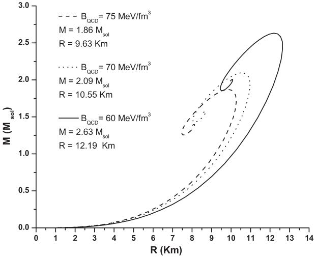 Dibujo20130726 mass - radius diagram for hypothetical quark stars