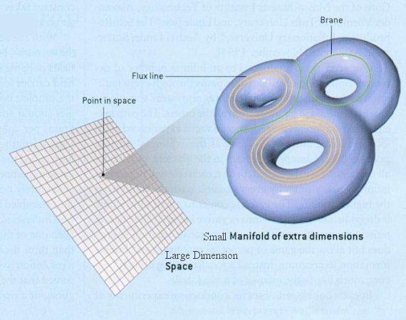 Resultado de imagen de Una matriz subyacente detrás de la teoría de cuerdas