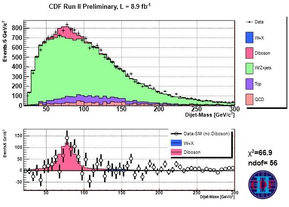 Dibujo201300619 cdf run ii - preliminary result por diboson fake bump