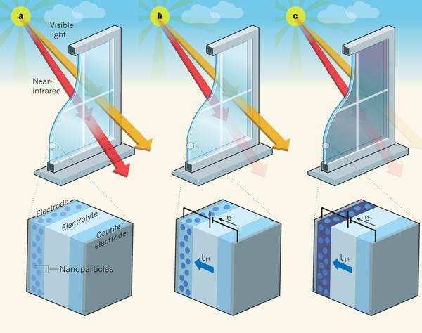 Dibujo201300821 electrochromic window design - nature com