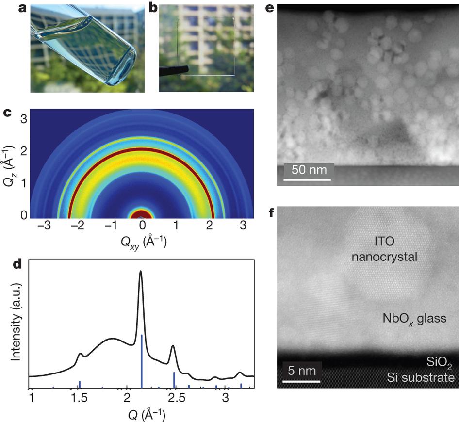 Dibujo201300821 Nanocrystal-in-glass film preparation and structural characterization - nature com