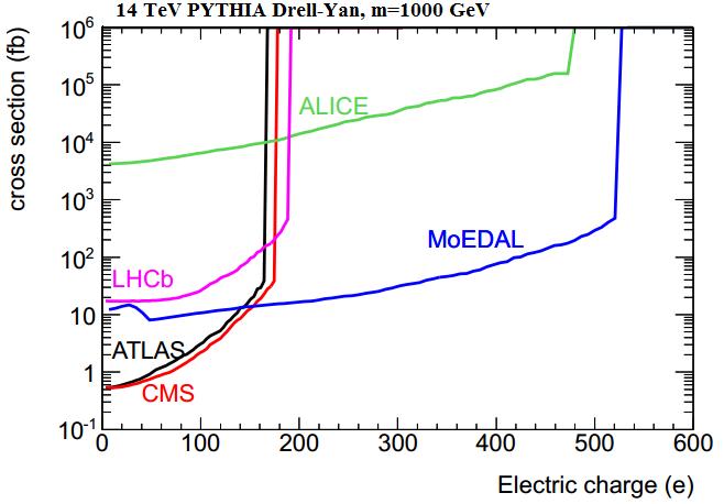 Dibujo20130802 electric charge 14 tev pythia drell-yan monopolo 1000 gev lhc