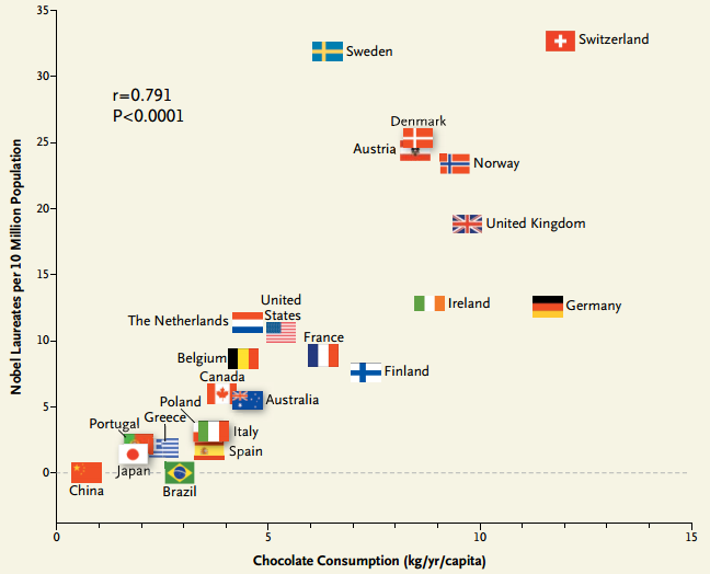 Dibujo201308127 chocolate consumption per capita and nobel laureates per 10 million population