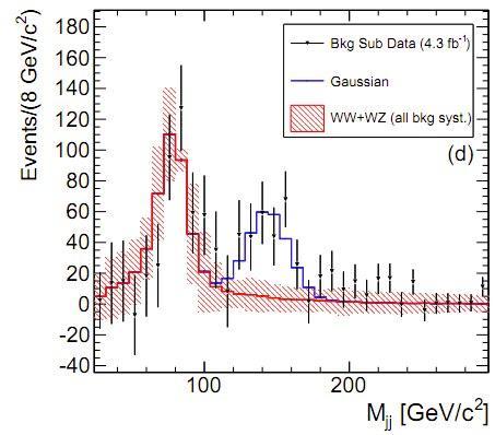 Dibujo20130814 CDF diboson bump - fake signal after lhc analysis