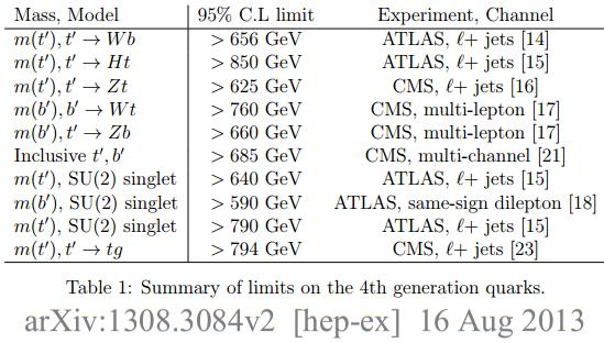 Dibujo20130821 summary limits 4th generation quarks