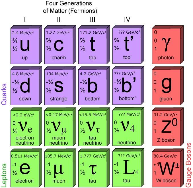 Qué significa nueva física más allá del modelo estándar - La Ciencia de la  Mula Francis