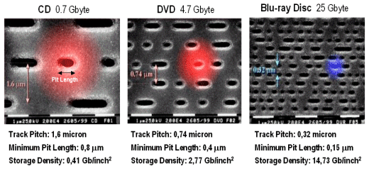 Dibujo20130901 electron micrograph - Comparison CD DVD Blu-ray
