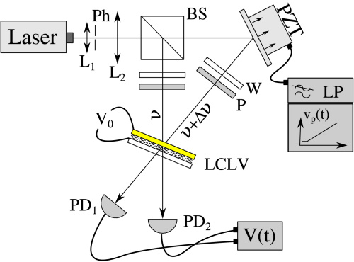 Dibujo20130906 experimental setup two-beam coupling in liquid crystal light-valve - optics letters