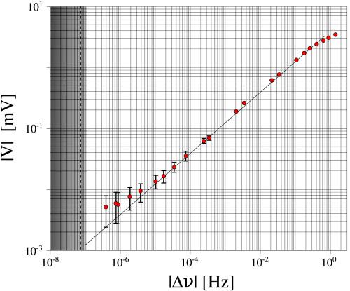 Dibujo20130906 measured voltage as function of doppler shift - gray region is photon shot noise - optics letters