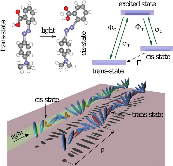 Dibujo20130906 nematic liquid crystal as slow-light medium - optics express