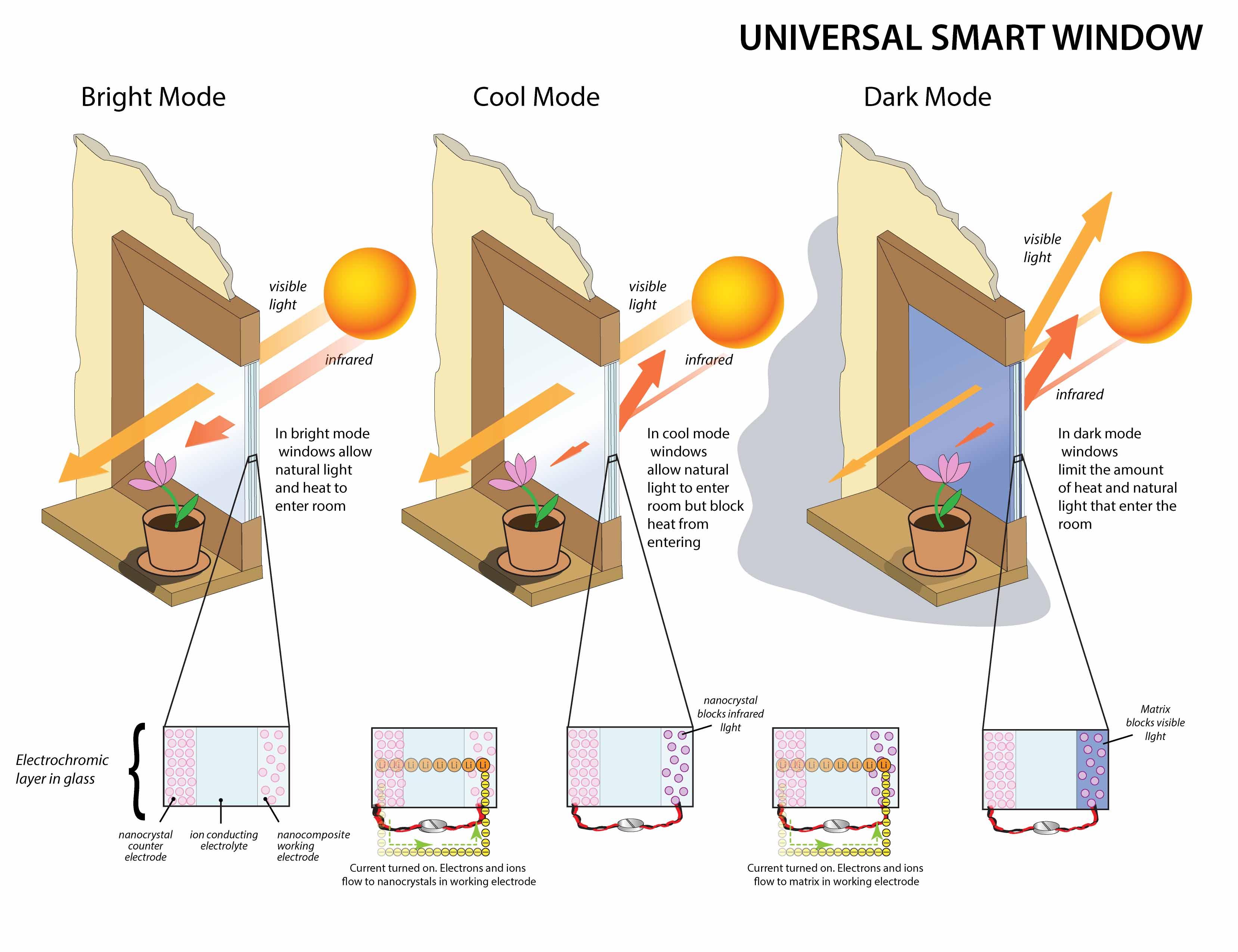 Dibujo20130907 Universal-Smart-Window