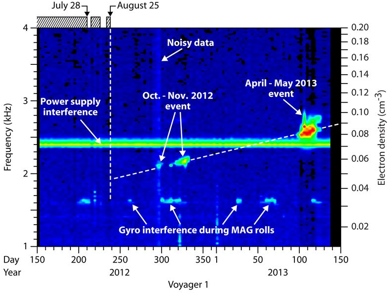 Dibujo20130912 High-resolution composite spectrograms over a period of one year - electron density scale on the right - science mag org