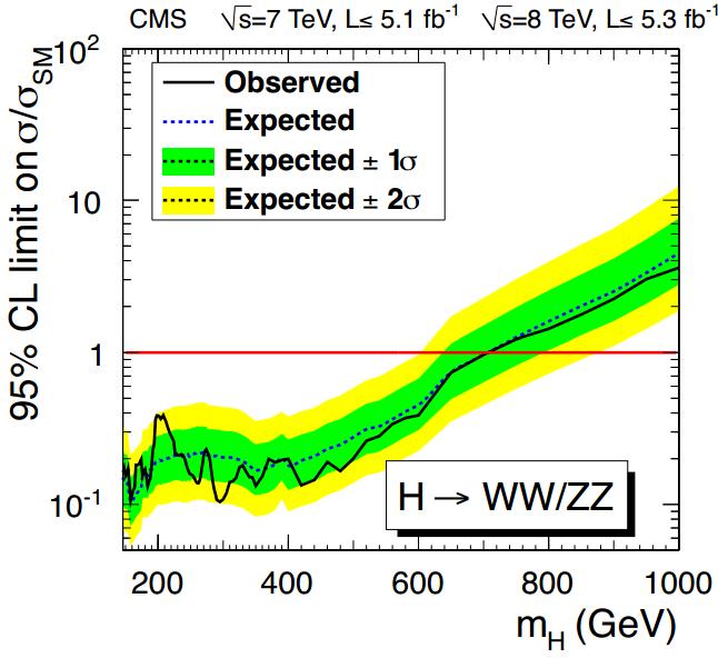 Dibujo20130923 higgs high mass exclusion - cms lhc cern