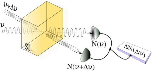 Dibujo21030906 two-beam interaction in a slow-light medium - optics letters - optics infobase org