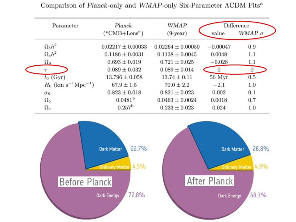 Dibujo20131002 cosmological parameters - planck wmap9 wp