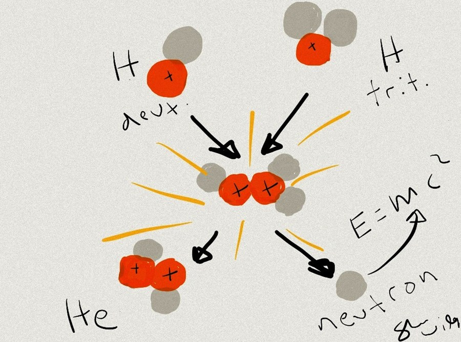 Dibujo20131008 dt reaction into he neutron plus energy - nif - llnl - gov