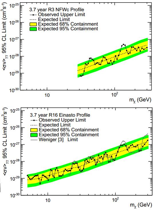 Dibujo20131014 fermi lat gamma ray 130 GeV line versus montecarlo simulations