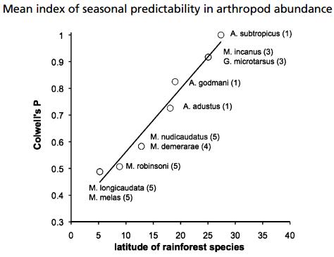 Dibujo20131021 mean index seasonal preditability in arthropod abundance