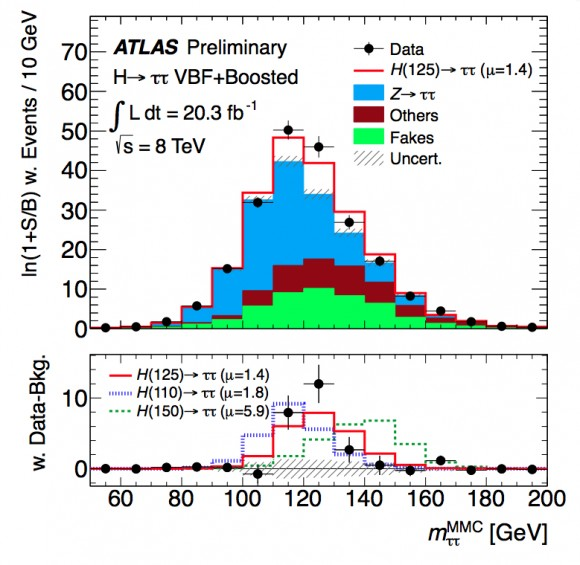 DIbujo20131125 higgs invariant mass two taus - Htautau MassPlot