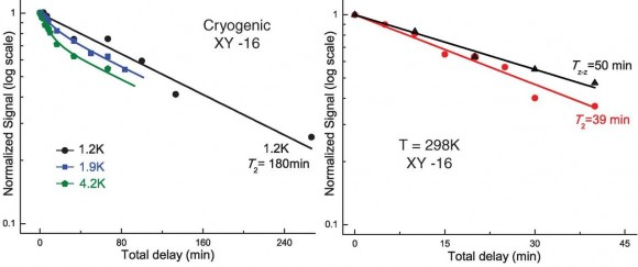 Dibujo20131114 cryogenic and ambient temperature - cubit storage time - science mag