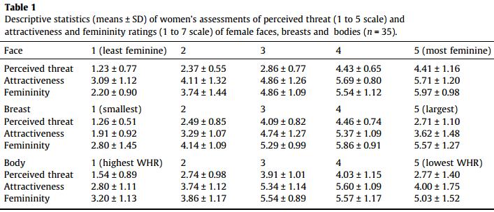 Dibujo20131114 descriptive statistics women assessments of perceptions on body features - sciencedirect com