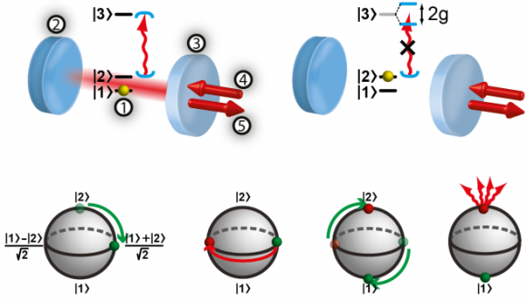 Dibujo20131115 Nondestructive photon detection - arxiv