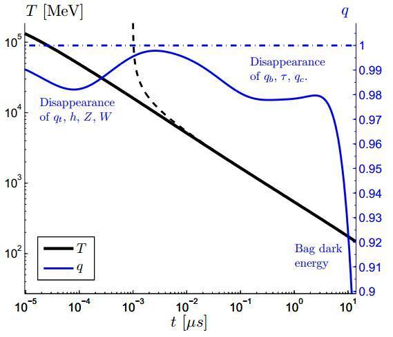 Dibujo20131118 evolution temperature - from particle world to end quark-gluon plasma - arxiv org