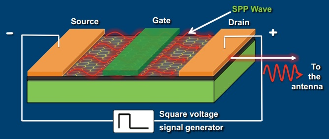 Dibujo20131121 graphene-based plasmonic nano-transceiver for wireless communication - comm acm