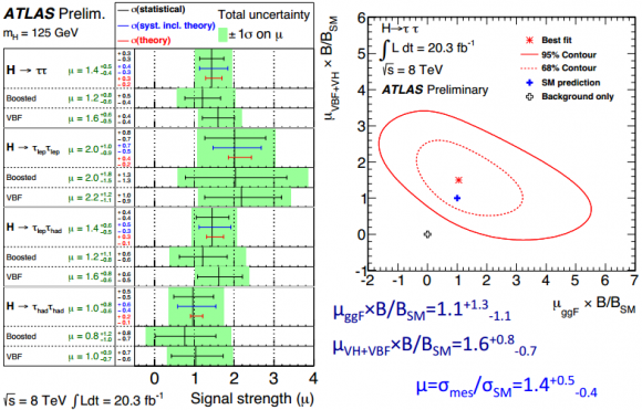 Dibujo20131126 H to tau-tau - signal strength by subchannels - atlas cern ch