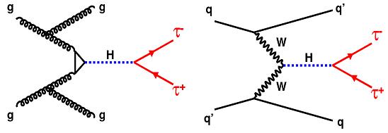 Dibujo20131126 higgs to tau tau - feynman diagrams
