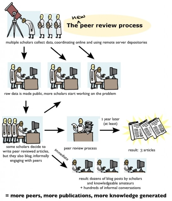 Dibujo20131104 the new peer review process