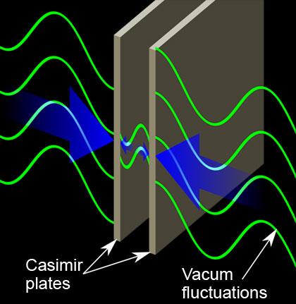 Dibujo20131208 cassimir effect - vacuum fluctuations