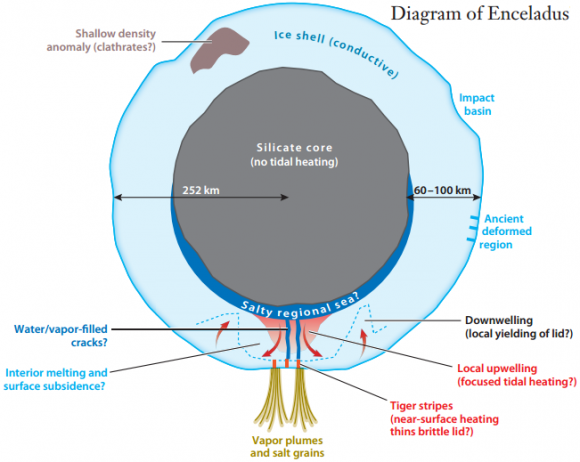 Dibujo20131212 Enceladus - general diagram with regional ocean - Annual Reviews