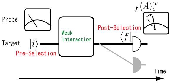 Dibujo20131227 schematic figure of the weak measurement - shikano