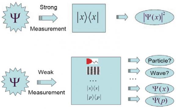 Dibujo20131227 strong measurement - weak measurement - scientific reports