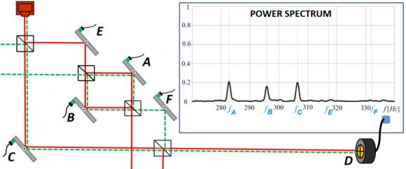 Dibujo20131227 two-state vector description of photon inside the double interferometer