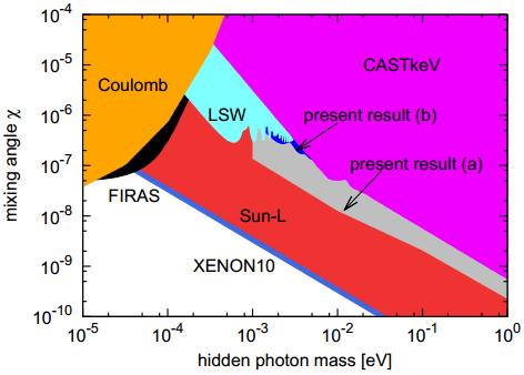 Dibujo20131230 confidence level upper limits - mixing parameter versus solar hidden photon flux