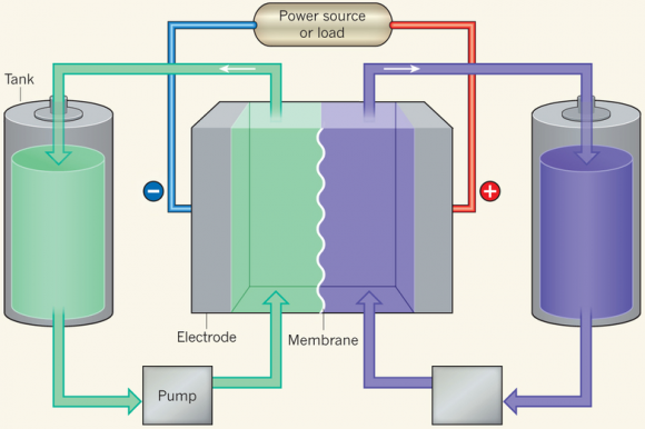 Dibujo20140108 Schematic of a flow battery - nature com
