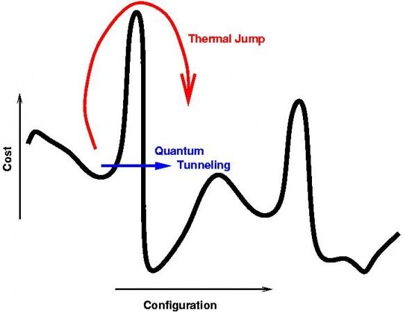 Dibujo20140114 quantum tunneling - quantum annealing algorithm