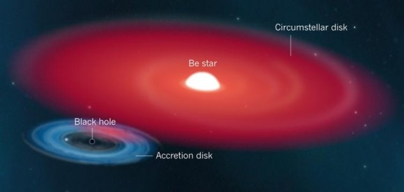 Dibujo20140115 black hole - accretion disk - be star binary system